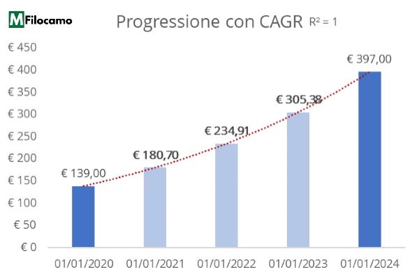 Grafico istogramma progressione Excel con CAGR