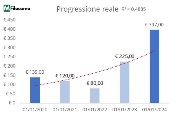 Grafico istogramma progressione Excel senza CAGR