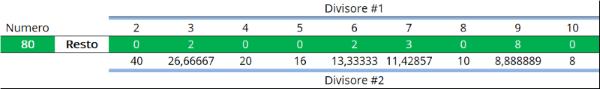 Schermata Tabella numeri primi Excel radice quadrata per ridurre i calcoli