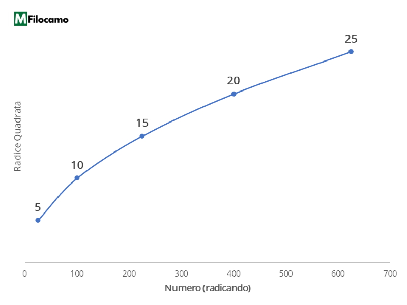Grafico Microsoft Excel radice quadrata numero